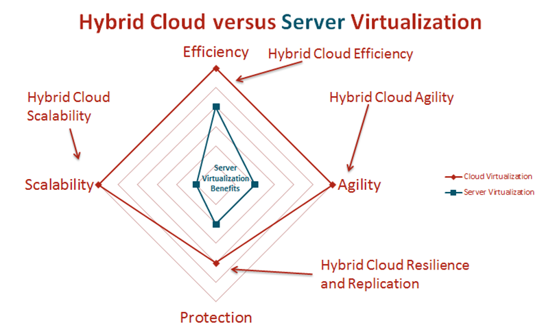 public-vs-hybrid-cloud-storage