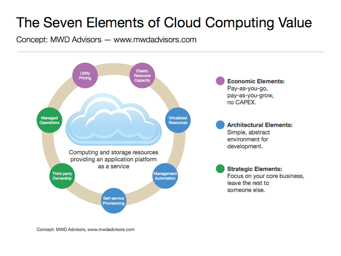seven-elements-of-cloud-computing-value