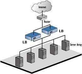 Server load balanacing