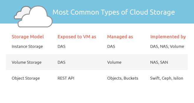 Types of Cloud Storage