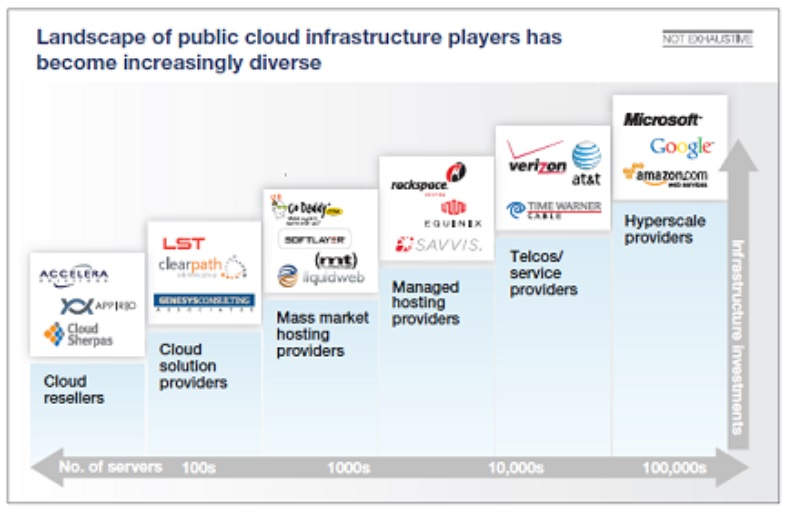public cloud infrastructure players