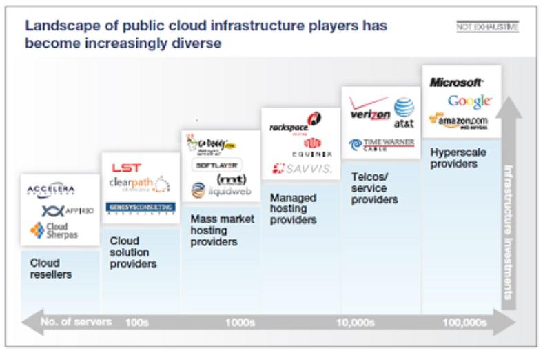 public cloud infrastructure players