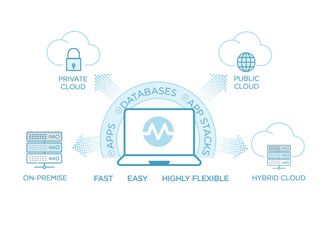 image of provisioning, how it works