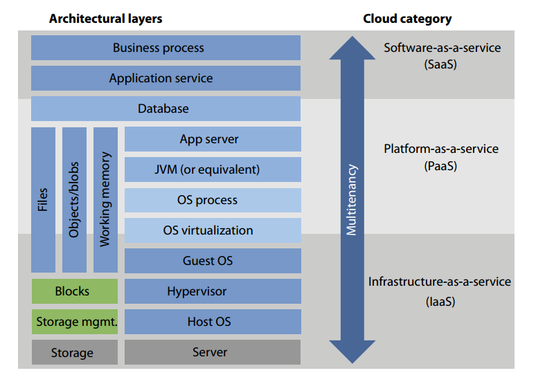 Cloud MultiTenancy Finds the Right Mix of Security and Scalability